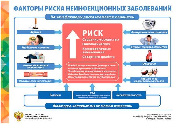 Факторы риска неинфекционных заболеваний